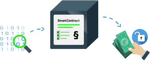Grafik Smart Contract
